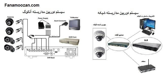 شکل تقسیم بندی اصلی دوربین های مدار بسته