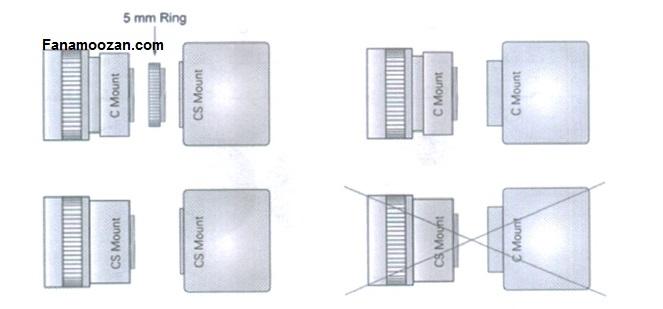 سیستم اتصال لنز دوربین مداربسته