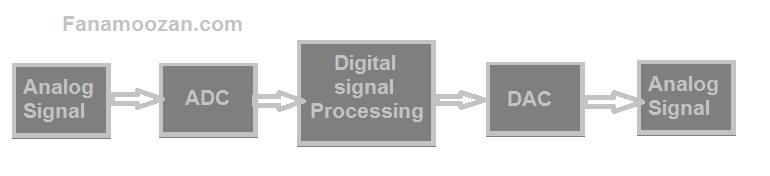 فرایند ایجاد و ارسال تصاویر در دوربین های مداربسته آنالوگ