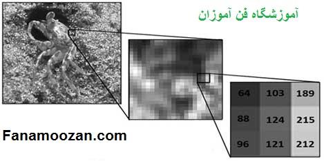 عملیات اصلی در پردازش تصویر دوربین مداربسته