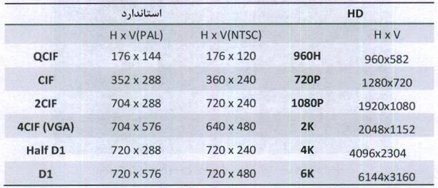 جدول مقایسه وضوح تصاویر استاندارد و HD