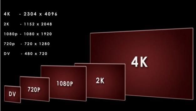 مقایسه ی وضوح تصاویر استاندارد HD نسل قدیم و جدید