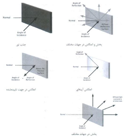 برخورد پرتو نوری به یک سطح