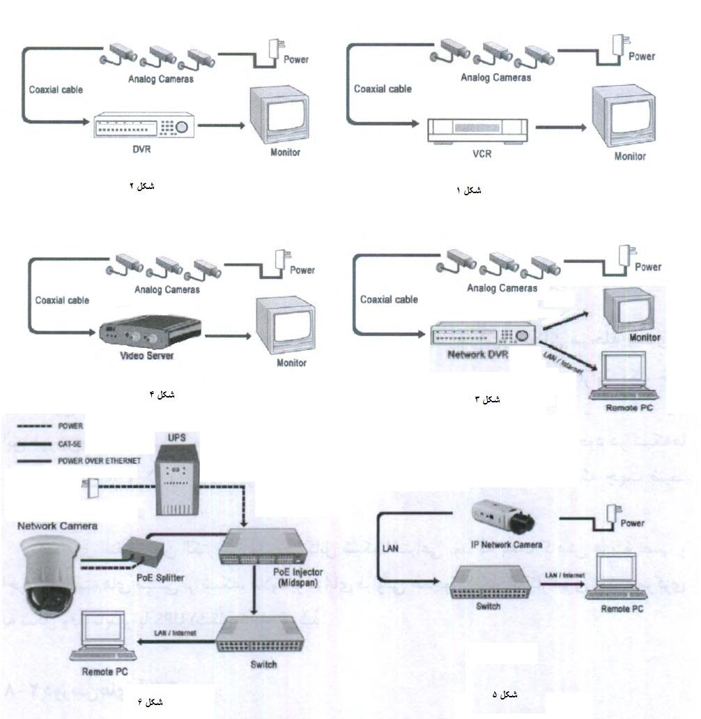 سیر تکاملی سیستم های نظارت تصویری دوربین مداربسته
