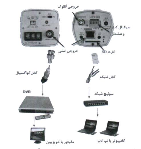 تفاوت در خروجی دوربین های مداربسته آنالوگ و شبکه