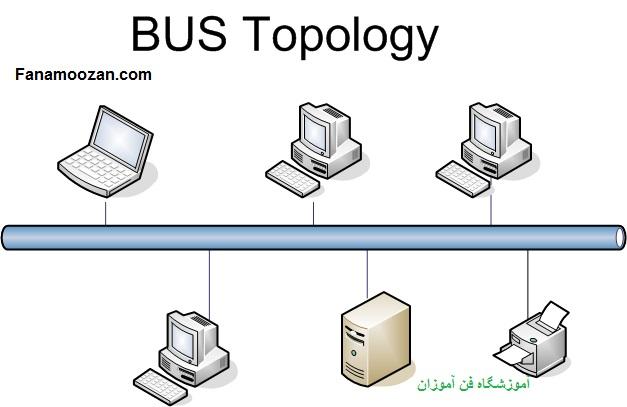 توپولوژی BUS