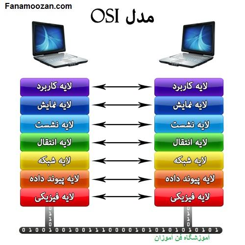 لایه های مدل مرجع OSI