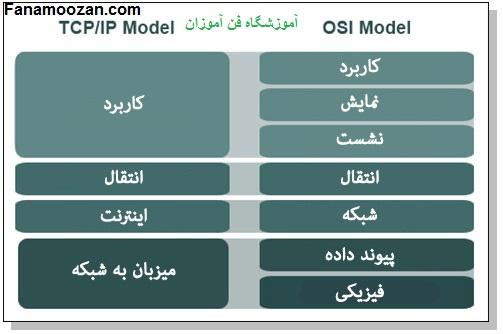 لایه های مختلف مدل مدل TCP/IP