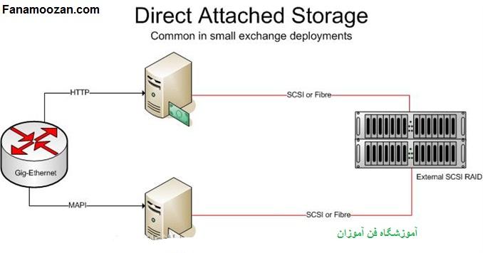 منبع ذخیره ی DAS