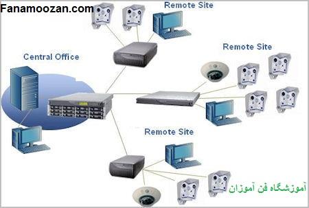 منبع ذخیره ی متصل به شبکه ی محلی NAS