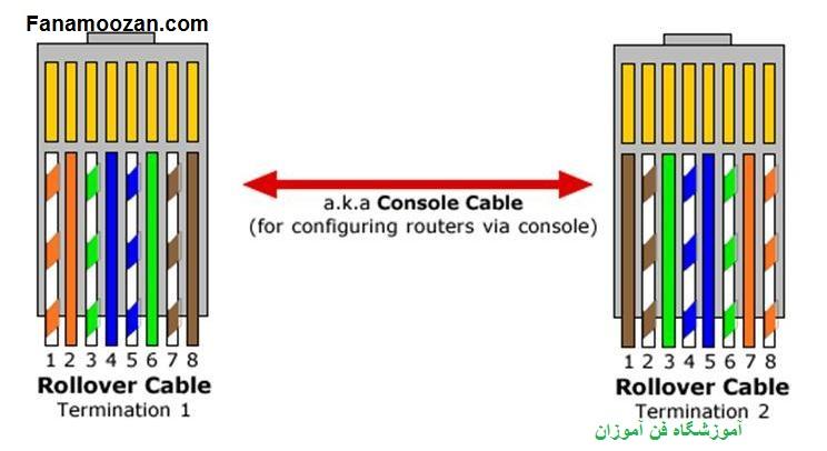 تجهیزات به کار گرفته شده در ارتباط شبکه