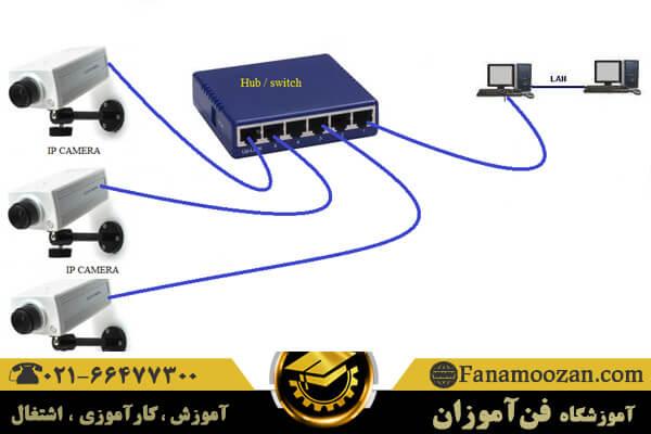 تست اتصال شبکه در دوربین مداربسته ip
