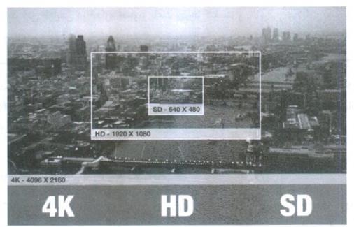 مقایسه ی صفحه نمایش SD و HD