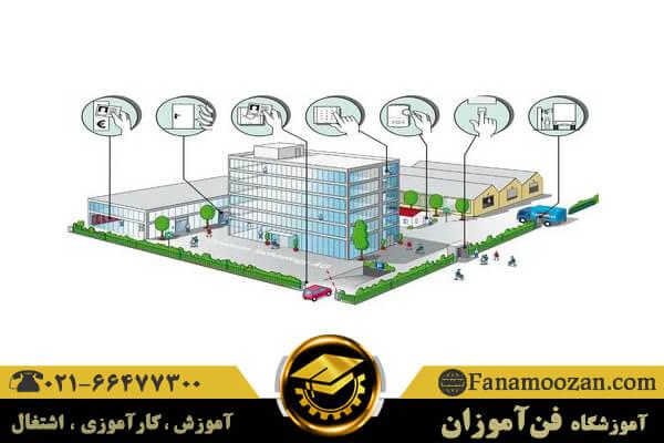 سیستم مدیریت ساختمان هوشمند BMS چیست؟