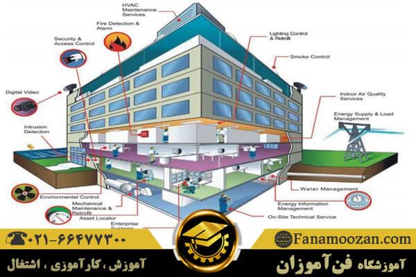 عملکرد ساختمان های هوشمند