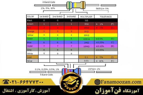 تعیین ظرفیت مقاومت ها