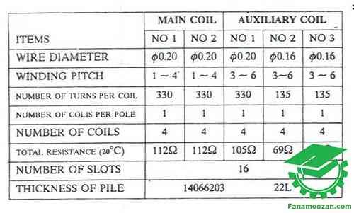 مشخصات کامل پیچکهای موتور پنکه پارس خزر