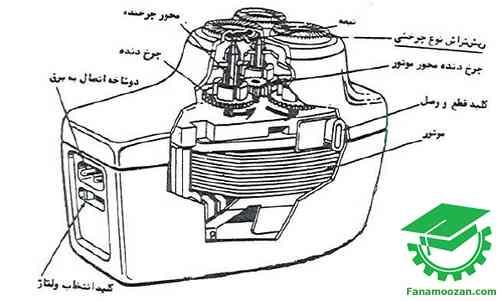 اجزاء اصلی ریش تراش با تیغ چرخشی