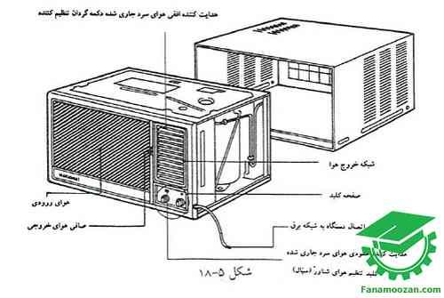 معرفی اجزای مختلف کولر گازی