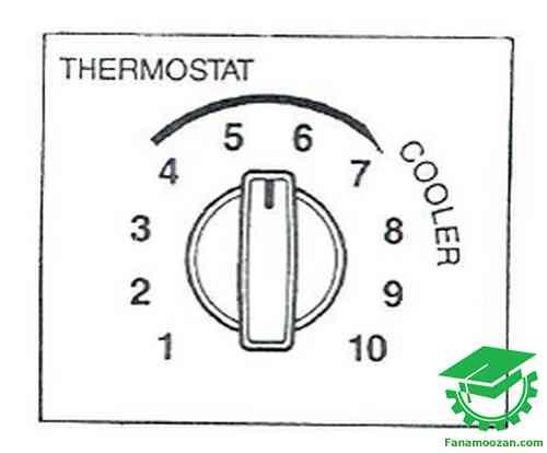 اجزای مختلف کولر گازی