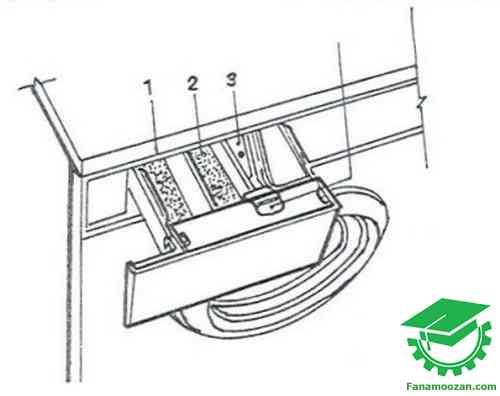مراحل سه گانه خروج فیلتر از ماشین لباسشویی