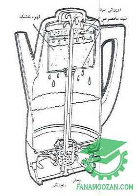 نحوه تعمیرات قهوه ساز