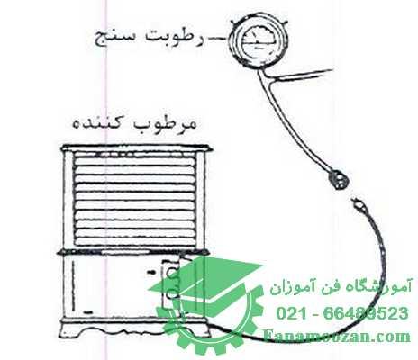 دستگاه مرطوب کننده هوا