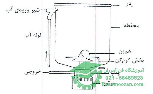 ماشین های ظرفشویی