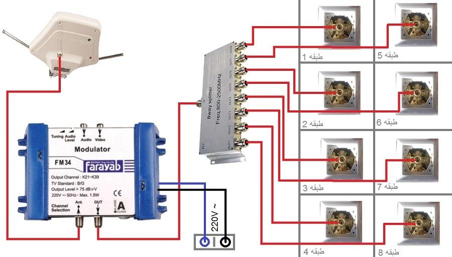 آموزش تصویری اجرای سطح گستره آنتن مرکزی با استفاده از آمپلی فایر: