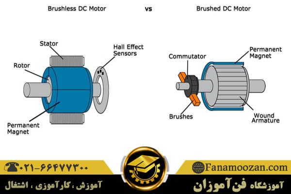 فرق موتور ac و dc