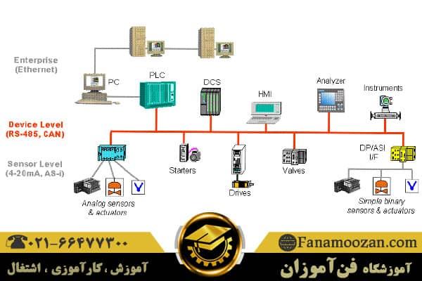 ارتباط بین plc و HMI ls به همراه نصب سیستم های مانیتورینگ