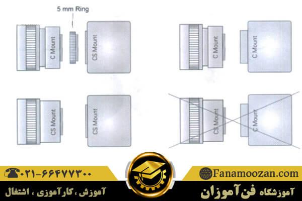 سیستم اتصال دوربین مدار بسته