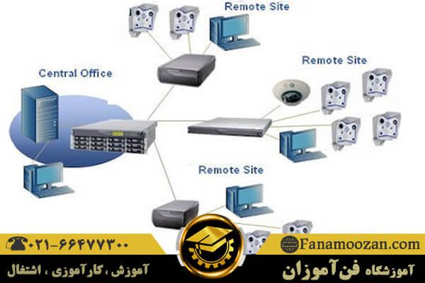 منبع ذخیره متصل به شبکه NAS