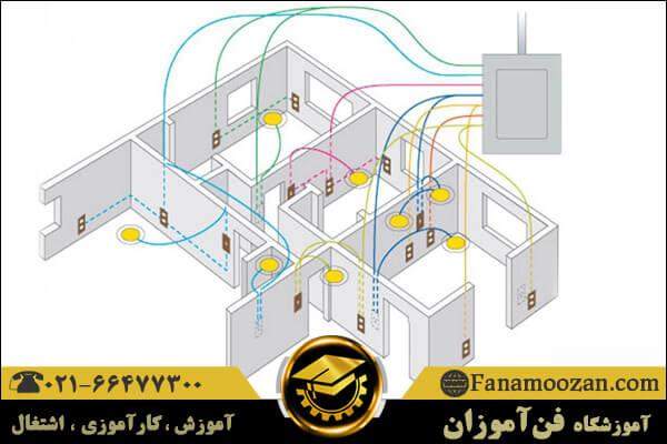 استاندارد برق ساختمان IEC 60364
